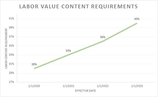 Labor Value Content Requirements