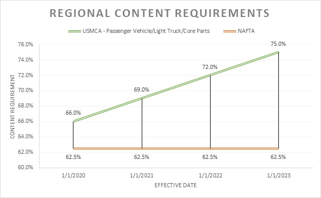 Regional Content Requirements
