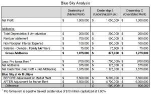 Dealership Blue Sky Analysis